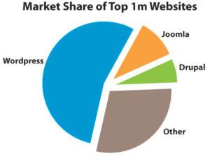 Wordpress marktaandeel
